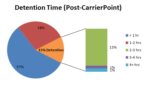 Carrier Detention